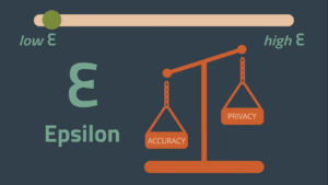 image showing the trade off between accuracy and privacy as defined by epsilon