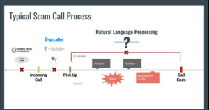 Typical Scam Call Process