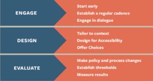 Risk communications framework