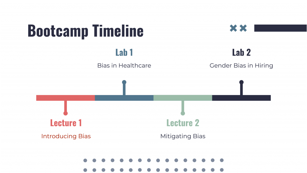 A bootcamp timeline starting with Lecture 1 on Introducing Bias, then Lab 1 on Bias in Healthcare, followed by Lecture 2 on Mitigating Bias and an optional Lab 2 on Gender Bias in Hiring